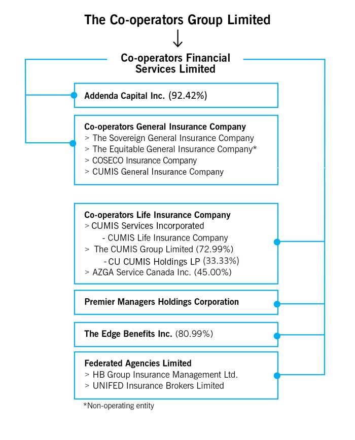 Cooperators Car Insurance >> Company Structure