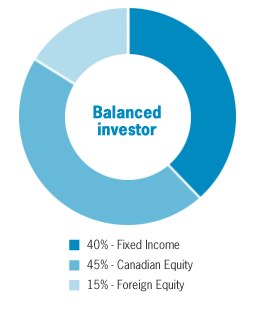 Overview of pie chart for Balanced investor: 40% Fixed income, 45% Canadian equity, 15% Foreign equity