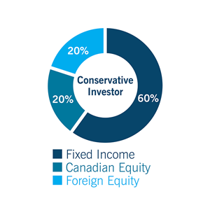 Pie chart for Conservative investor: Fixed Income 60%, Canadian Equity: 20%, and Foreign Equity: 20%
