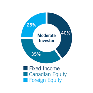 Pie chart for Moderate investor: Fixed Income 40%, Canadian Equity: 35%, and Foreign Equity: 25%