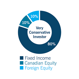 Pie chart for Very Conservative investor: Fixed Income 80%, Canadian Equity: 10%, and Foreign Equity: 10%