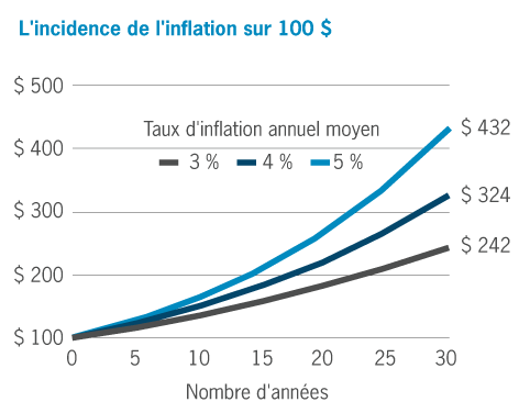 L'incidence de l'inflation
