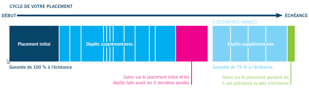 Cycle de votre placement